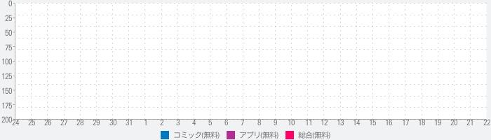クイズ検定forおそ松さん リメイクおそ松さんクイズのランキング推移