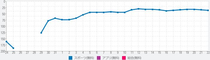 阪神タイガース・スピリッツ(虎スピ)のランキング推移