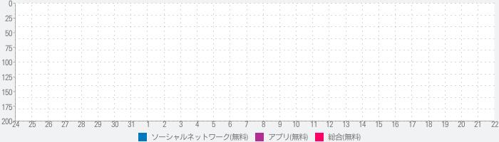 コスプレイヤーの写真を楽しむチャットアプリ「コスらぼっ!」人気アニメ・マンガのコスプレ作品収録!のランキング推移