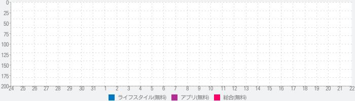 PenCake - シンプルなノート & 日記帳のランキング推移