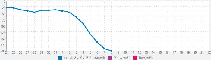 NARUTO X BORUTO 忍者TRIBESのランキング推移