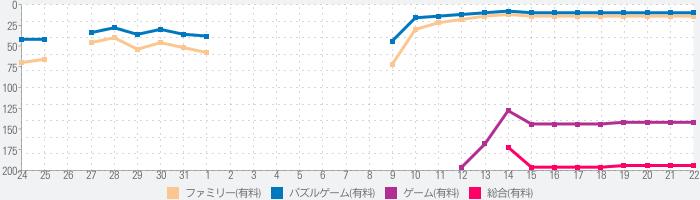 隠弁当 -inbento-のランキング推移