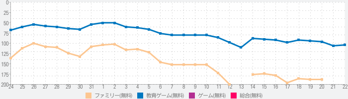Sweet Baby Girl Cleanup 5 - Messy House Makeoverのランキング推移