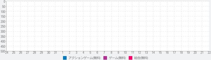 Left to Survive: ゾンビゲーム & PvP ぞんびサバイバル オンラインのランキング推移