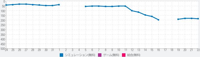 CODE:SEED -星火ノ唄-のランキング推移