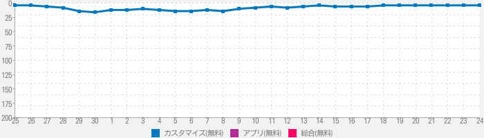3D & Live Wallpapersのランキング推移