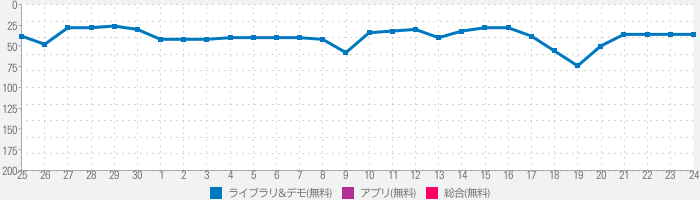 Game Booster Fire GFX- Lag Fixのランキング推移