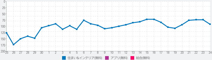 Home Assistantのランキング推移