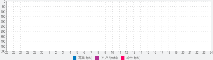 PICTAIL - LimitedEditionのランキング推移
