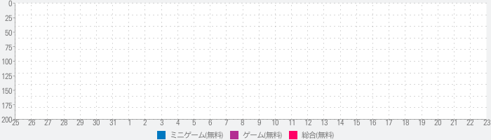 Touch the Numbers for Androidのランキング推移