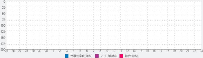 エキサイト翻訳|英語、中国語、韓国語などを無料で翻訳!のランキング推移