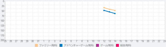 The Mystery of Blackthorn Castleのランキング推移