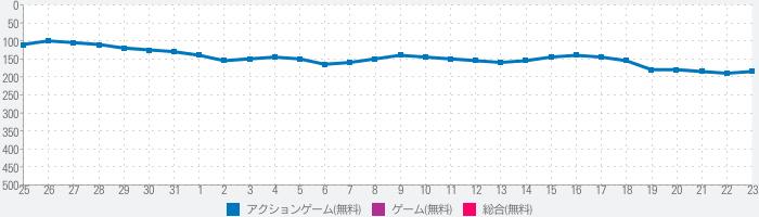 陸軍の無料オフラインシューティングゲー 日本の無料オフラインシューティングゲームのランキング推移