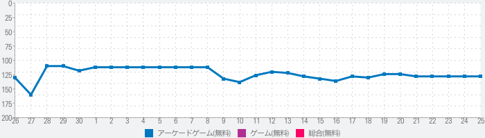 Idle Draw Earth - Calm Games on the Sea Waterのランキング推移