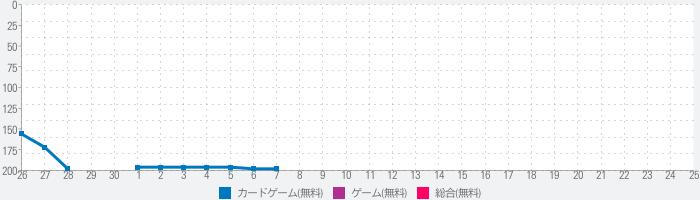 ジョーカー〜ギャングロード〜【マンガRPG】のランキング推移