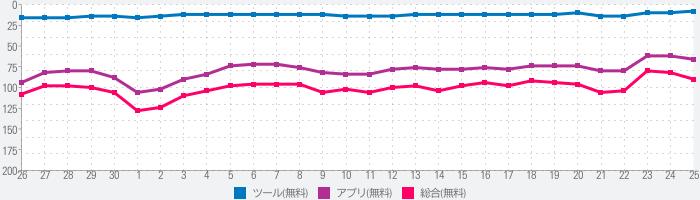 Simeji - 日本語文字入力(簡単フリック)&フォント・きせかえ・顔文字キーボードのランキング推移