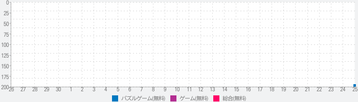 Match Triple 3D - Matching Relaxing Gameのランキング推移