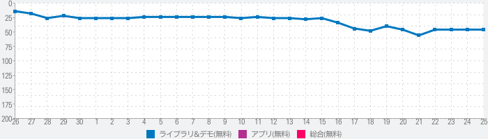 Phone Cool Down - Cooling Master & CPU Coolerのランキング推移