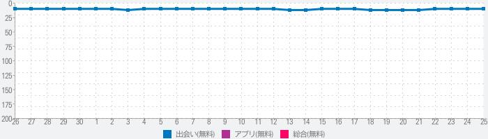PCMAX 恋活・婚活・出会い応援デーティングアプリのランキング推移