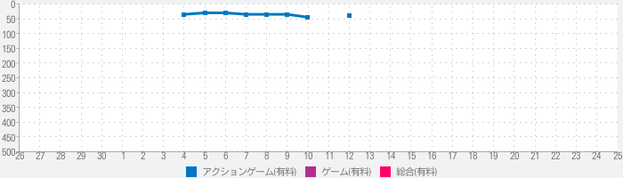 One Finger Death Punch 2のランキング推移