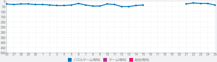 ISOLAND 3: Dust of the Universeのランキング推移