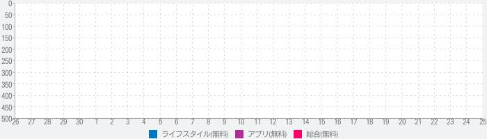 東京アートビートのランキング推移