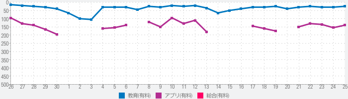 漢字検定・漢検漢字トレーニングDXのランキング推移