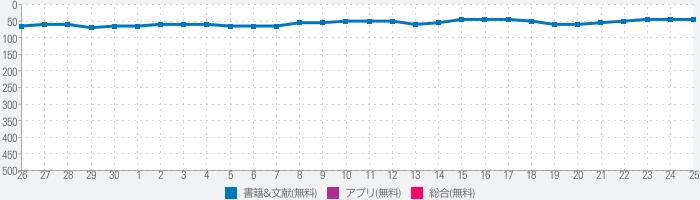 漢字検索のランキング推移