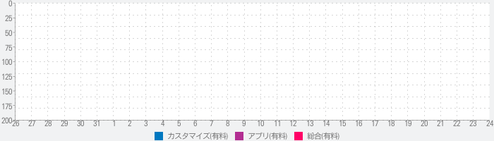 ハローキティ ライブ壁紙(KT9)のランキング推移