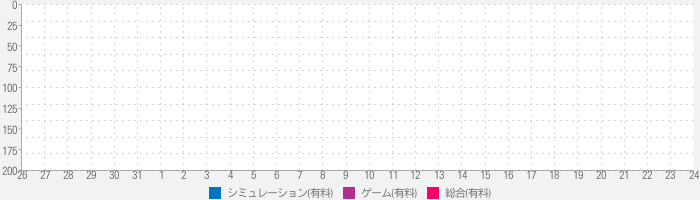 掌内鉄道 鹿子駅のランキング推移