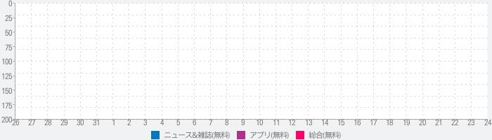新闻 BBC 中文のランキング推移
