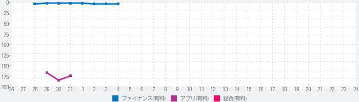 iスロットカウンター (小役カウント & 設定判別)のランキング推移
