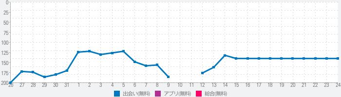 日本デートアプリと日本語チャット無料のランキング推移