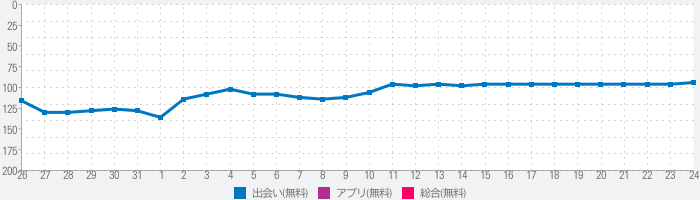 DateMyAge™: Chat, Meet, Date Mature Singles Onlineのランキング推移