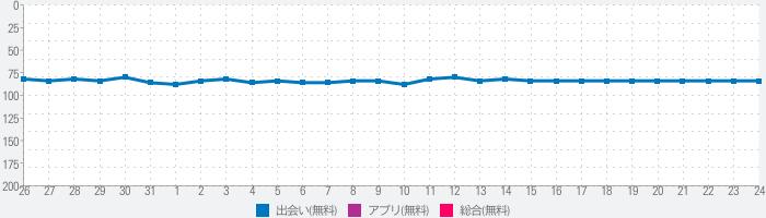 今日から恋人 - 婚活・恋活マッチングアプリのランキング推移