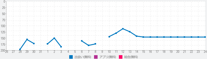 DOWN Date&Hookup: Tap&Instant Match, 18+ Pure Loveのランキング推移