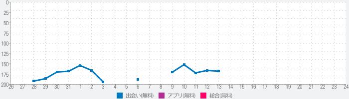 ChinaLoveCupid - 中国人との出会い応援アプリのランキング推移