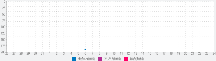 Dating with local Singles - Maybe Youのランキング推移