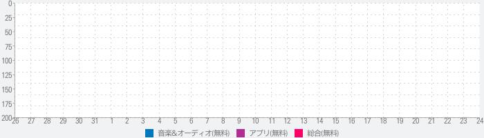 ニャつかしの昭和歌謡曲のランキング推移