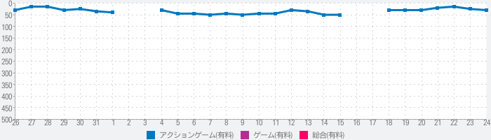 Five Nights at Freddy's 3のランキング推移