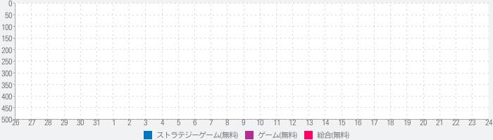 【戦艦】Warship Saga ウォーシップサーガのランキング推移