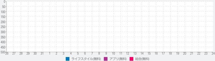 SUUMO引越しダンドリのランキング推移