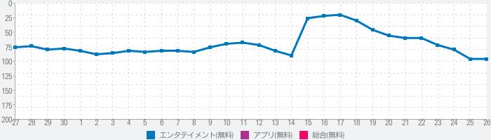 HAKUNA(ハクナ) - ゆるコミュライブ配信アプリのランキング推移