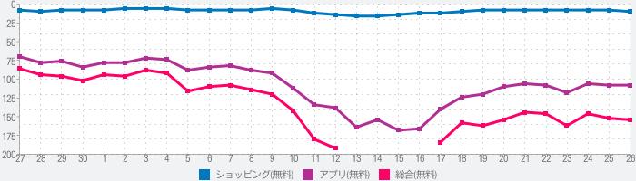 Rakuten Fashion - 楽天ポイントが貯まる・使えるファッション通販アプリのランキング推移