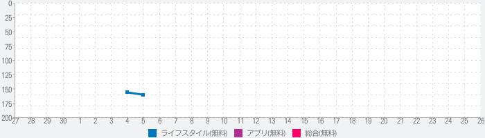 NewDaysアプリ:コンビニ、エキナカ、JR東日本、KIOSK、キオスクのランキング推移