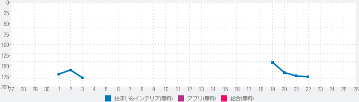 ColorSnap® Visualizerのランキング推移