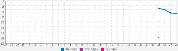 日商PC検定試験2級知識科目データ活用(富士通エフオーエム)のランキング推移