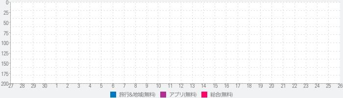 待ち時間ナビ - ディズニー/USJ/富士急/TDRのランキング推移