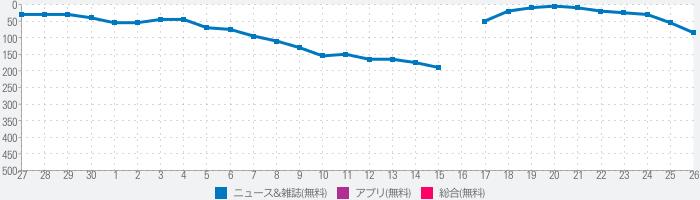 日経VRのランキング推移