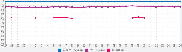 太鼓の達人プラス★新曲取り放題!のランキング推移